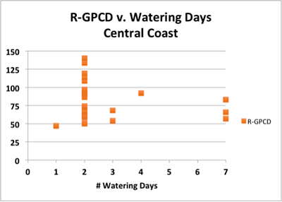 Chart 1 Central Coast
