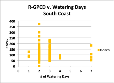 Chart 2 South Coast