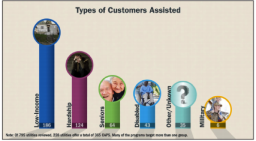 Customer types in need of affordability