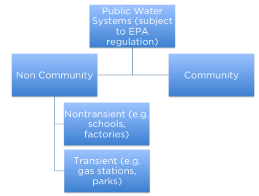 Public Water Systems