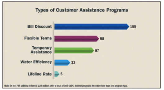 Affordability supported by Customer Assistance Programs