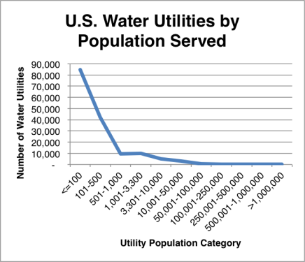 Utilities by Population Served
